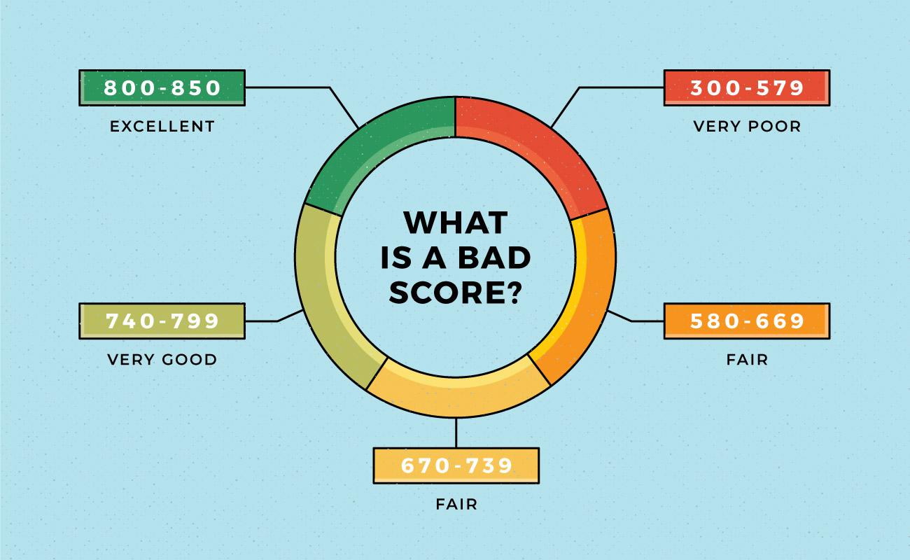 Bad Credit Score – Side effects – Omozing